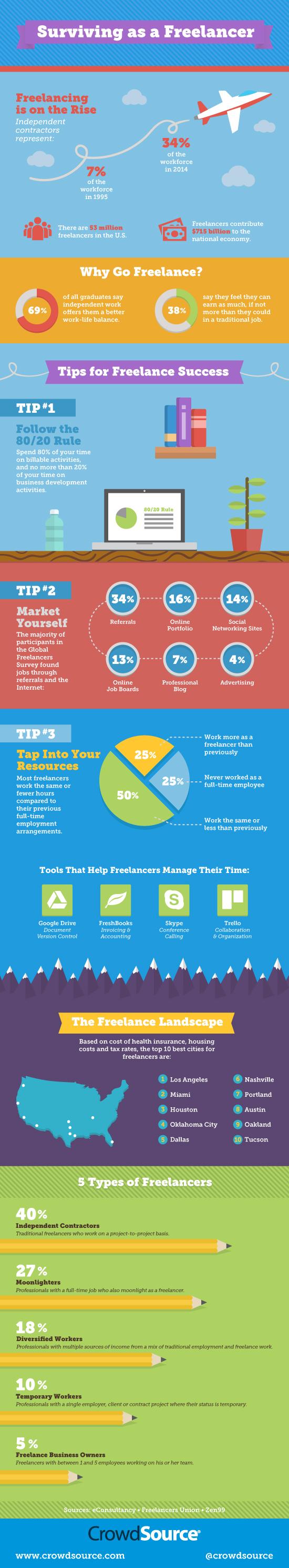 Surviving as a Freelancer - Infograph